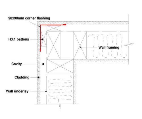 Internal & External Corners