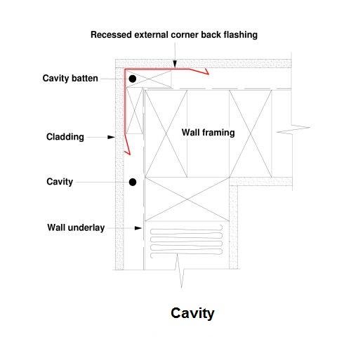 External Corner Flashing